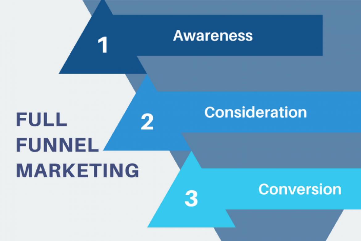 Full Funnel Marketing Agency: How They Attract Customers