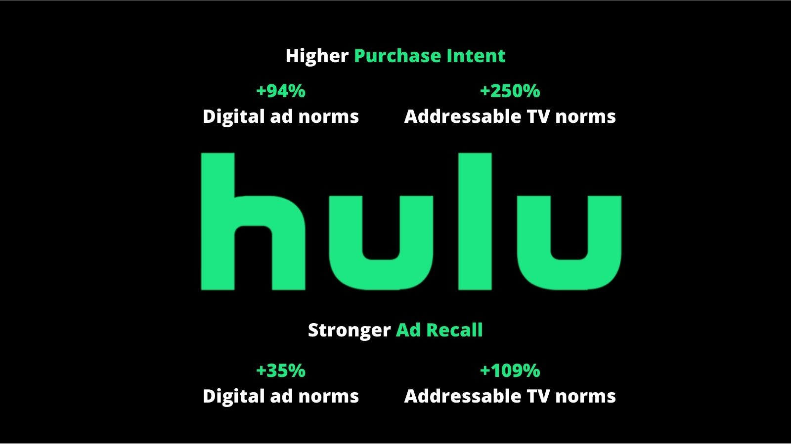 Noble House Media Advertising on Hulu - 5 Reasons Why